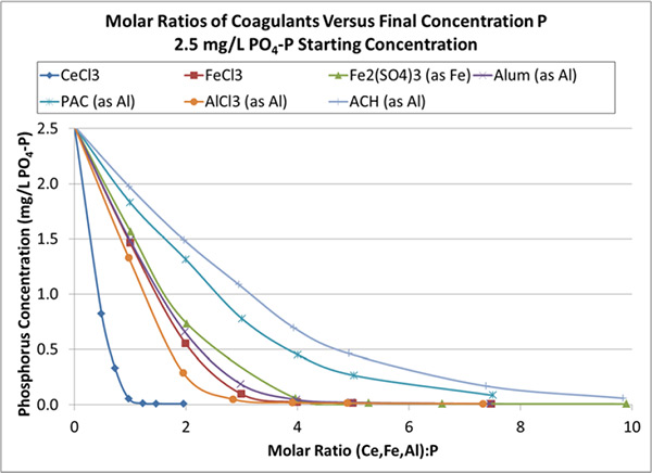 Molar Ratio And Phosphorus Removal In Wastewater Treatment Plants